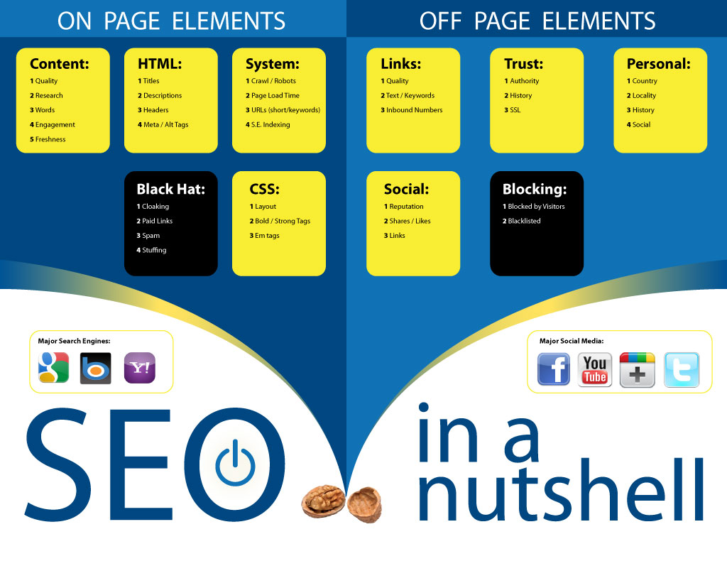 Off Page & On Page SEO