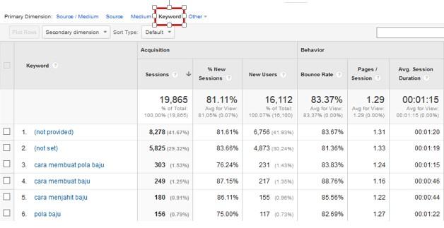 google-analytics-acquisition-keyword