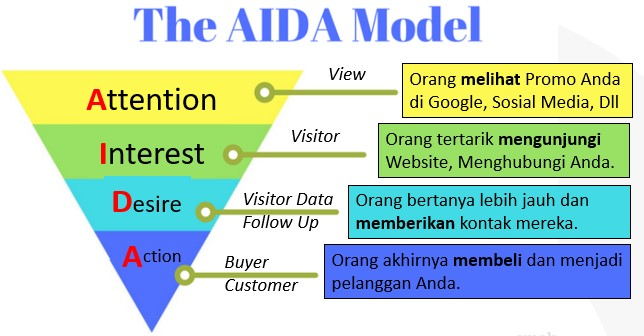 Review Strategi SEO dengan Model AIDA - Kursus SEO dan Internet ...